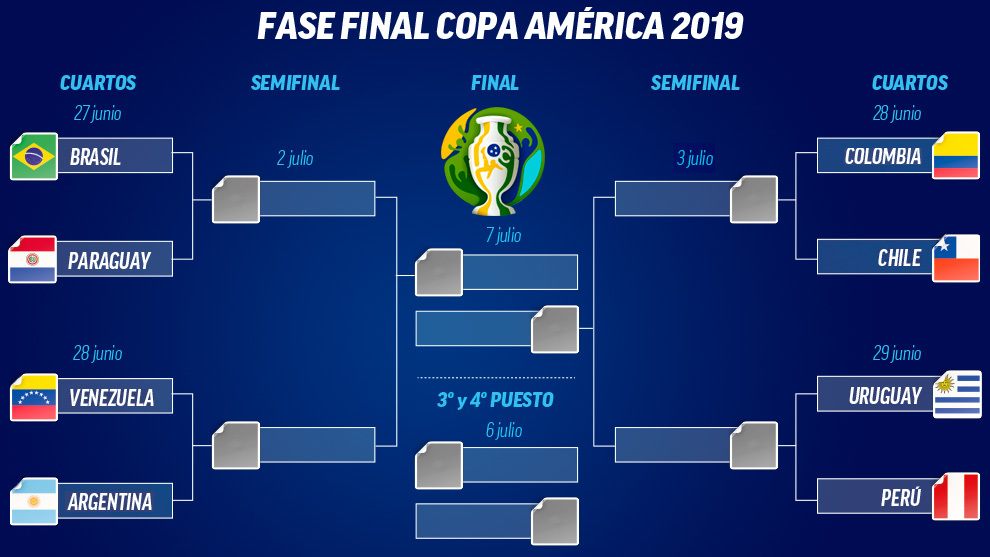 Así quedaron los enfrentamientos de cuartos de la Copa América